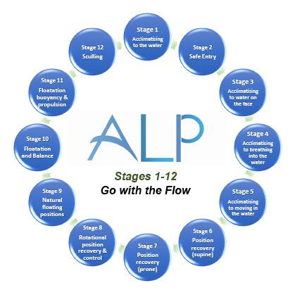 alp-flow