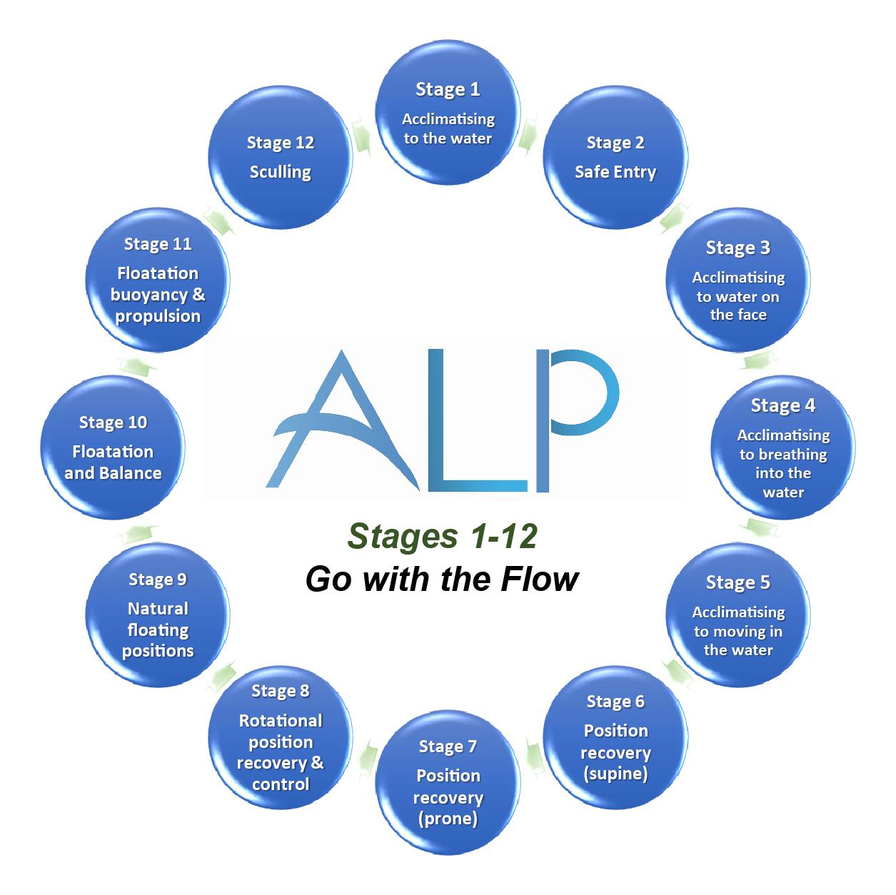 alp-steps3x